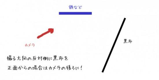 展示物の撮り方の図